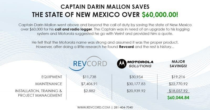Captain Darin Mallon Saves The State of New Mexico over $60k